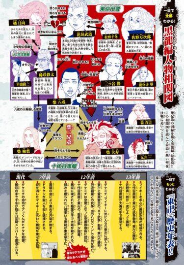 【東京リベンジャーズ】相関図から主要キャラクター15名を徹底解説!